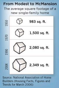 growth-home-size-0810-npr