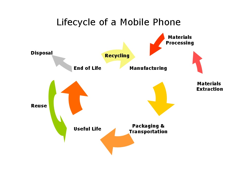 overview of the smartphone industry essay Find iphone example essays, research papers, term papers, case studies or   introduction: apple is among the leading company in manufacturing industry.
